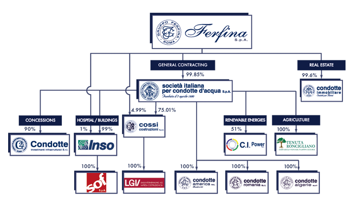 INSO Ferfina Org Chart
