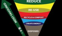 Reduce Re-Use Recycle Infographic