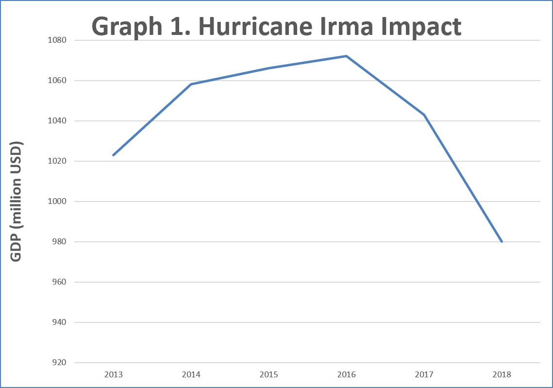 Graph 1 - Irma Impact