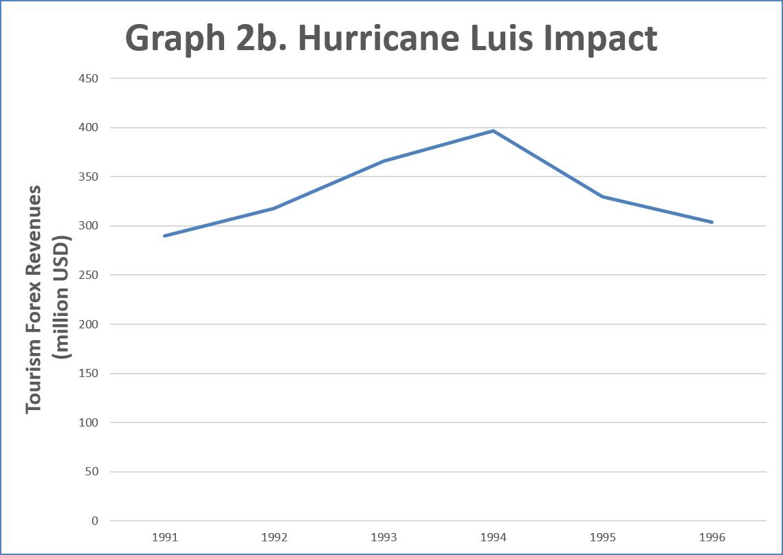 Graph 2b Impact Hurricane Luis