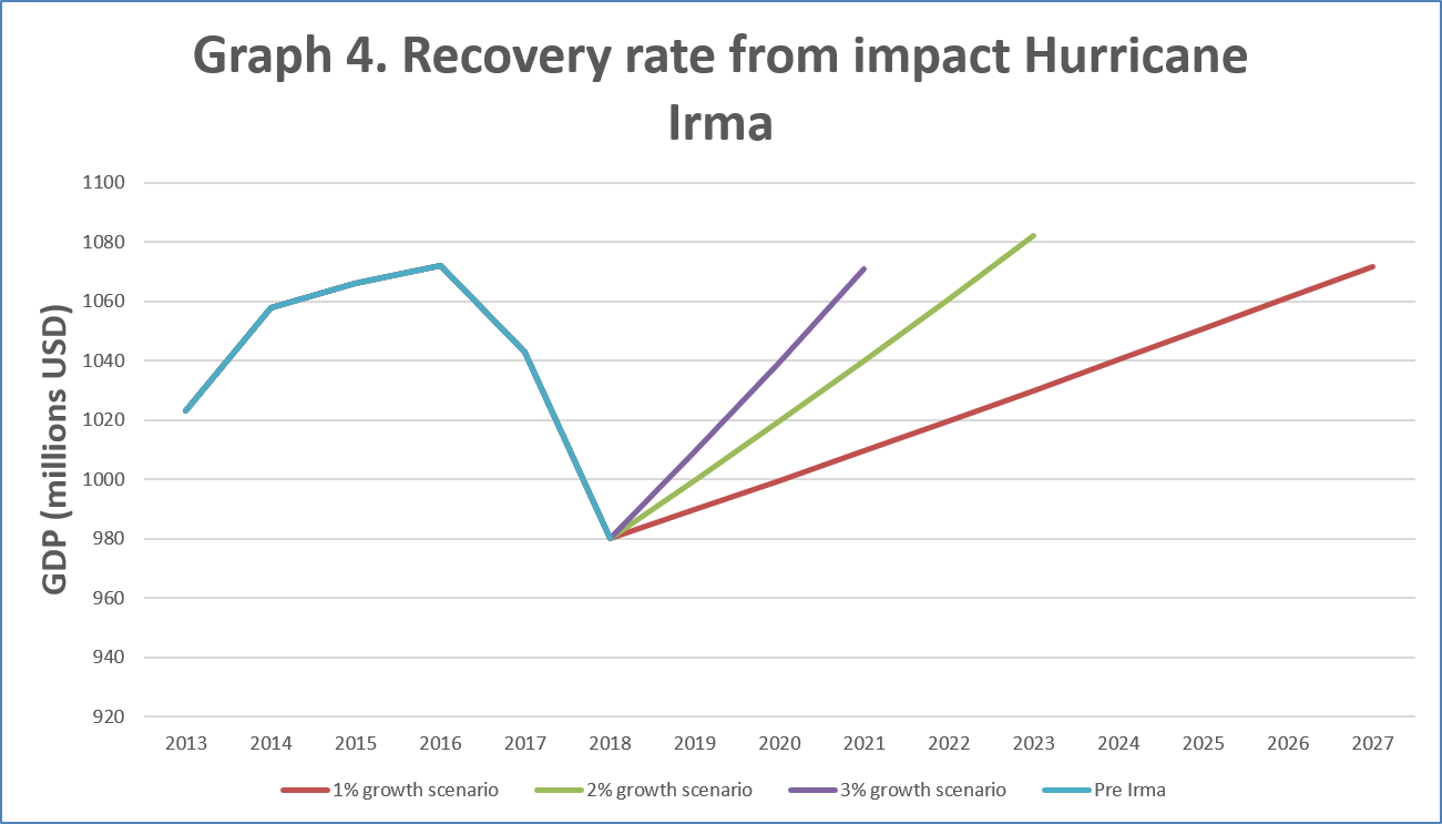 Graph 4 - Recovery rate from Irma