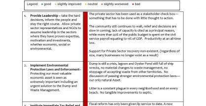SHTA Priorities Scorecard 1