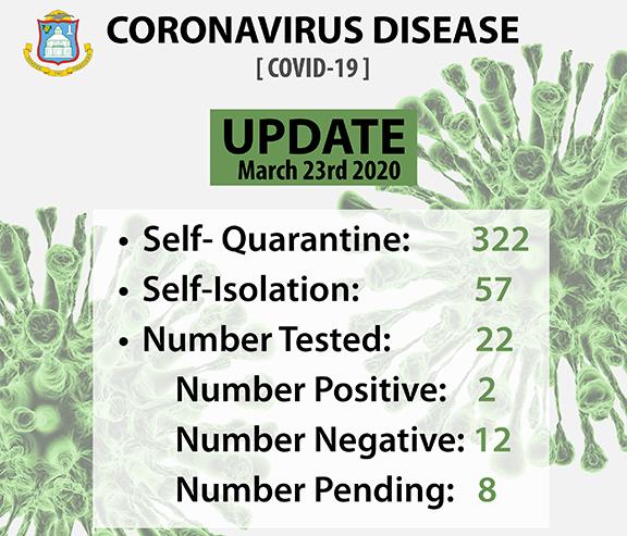 SXM Corona Virus Daily Stats