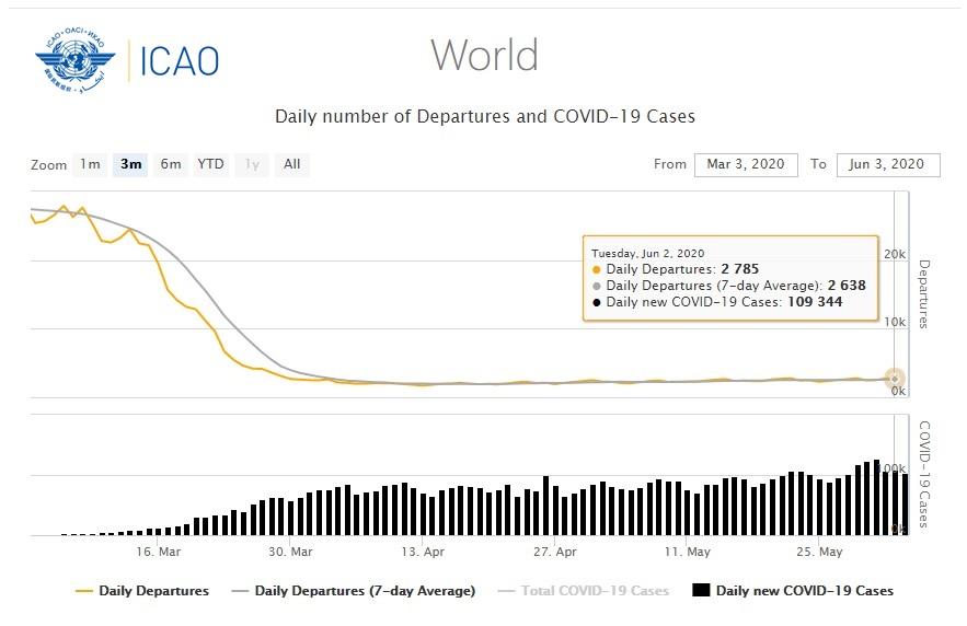 ICAO World Departures vs COVID-19 Cases Data per 2 Jun 2020