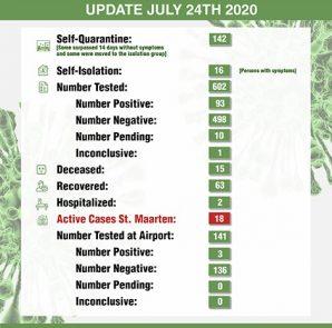 COVID-19 Stats per 24 July 2020
