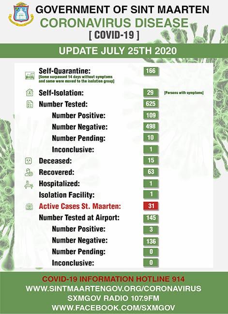 COVID-19 Stats per 26 July 2020
